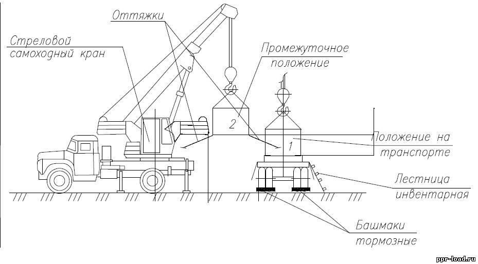 Схема разгрузки мостовым краном